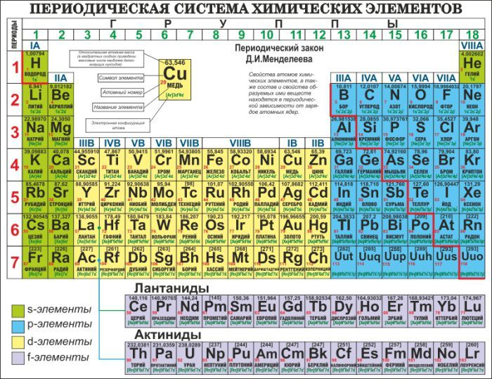 The periodic table of the elements - which, by the way, keeps growing with new discoveries in physics - was